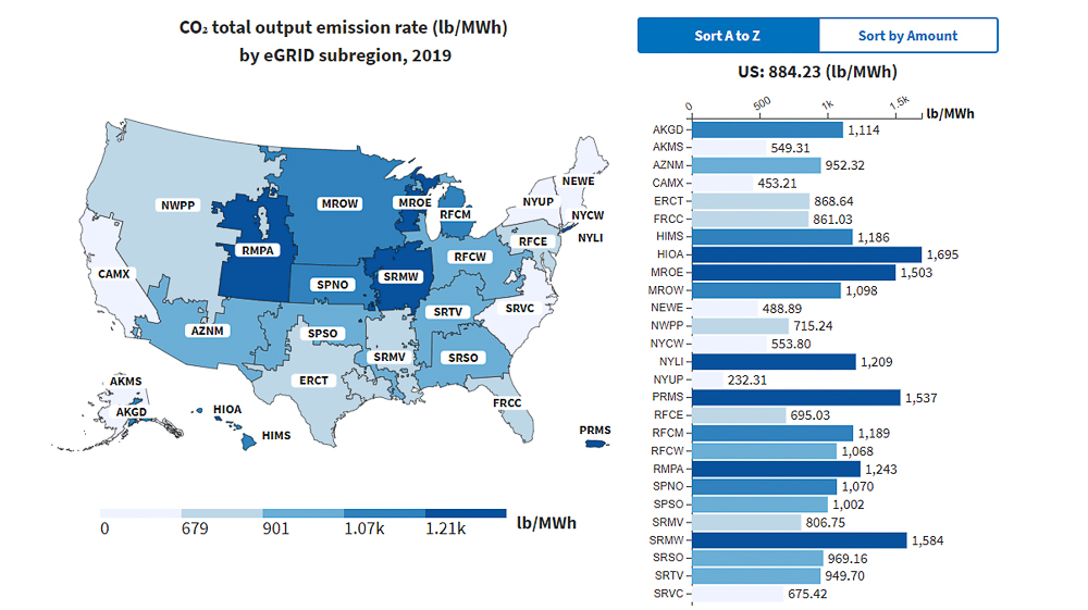 EPA US Energy Usage - CO2 output emissions by eGRID Subregion chart